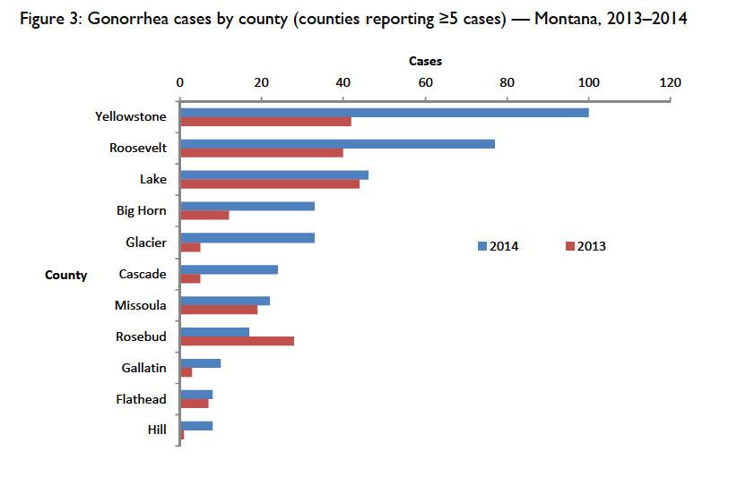 hiv transmission through oral sex statistics in Modesto