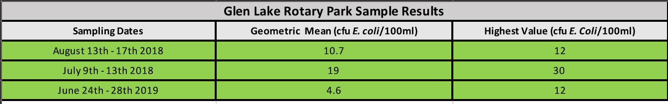 Glen Lake Rotary Park Water Sample Results
