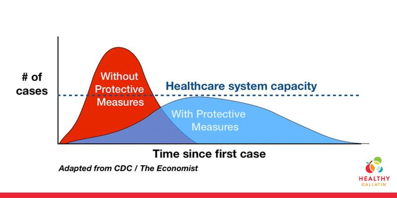 Avoid the red and flatten the coronavirus curve
